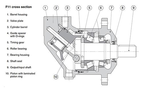 SCHWANITZ-Parker-Hydraulikmotor-F11