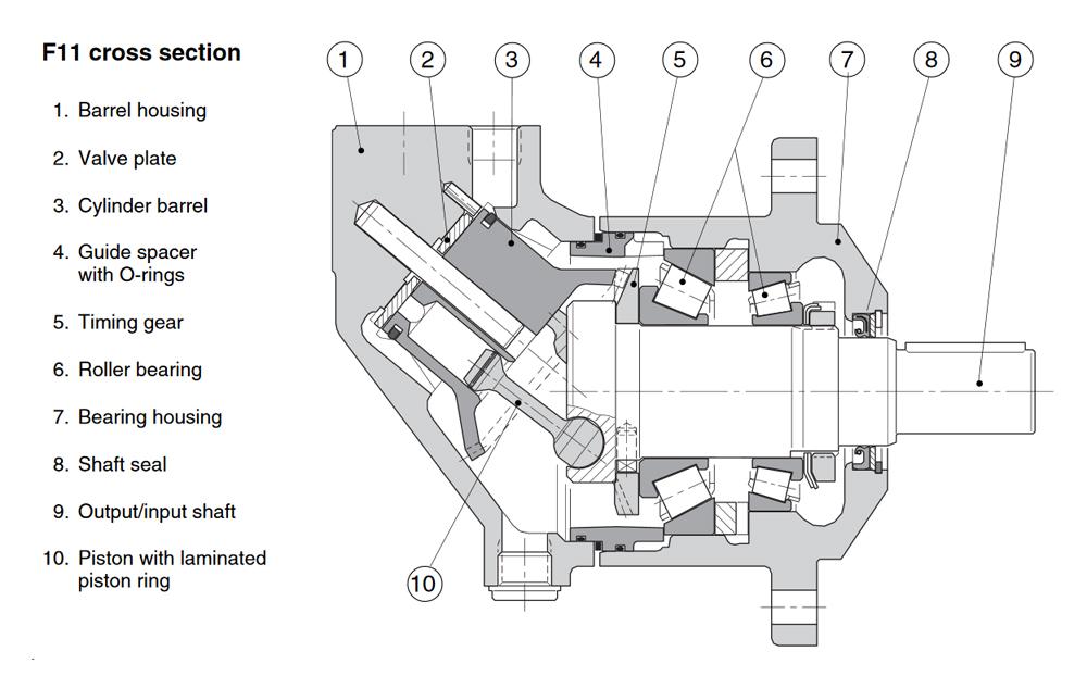 SCHWANITZ ForstTechnik F11 PARKER Hydraulik Motor Zeichnung