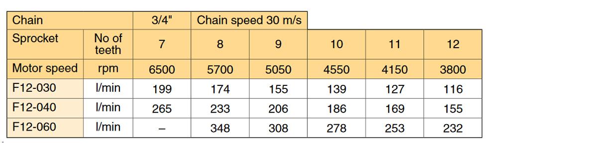 schwanitz-parker-hydraulik-motoren-tabelle-parker-sägemotoren-ist-mit-schrägachsen-axialkolbenmotoren-f11-und-f12-marktführer-von-sägemotoren-fester-hubraum-sehr-zuverlässig-robust-umkehrbar-